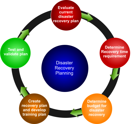 Disaster recovery plan diagram